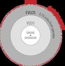 bvlos-diagram