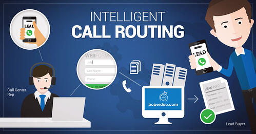 Intelligent call routing software by boberdoo