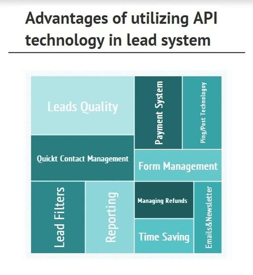 advantOfAPItechnology