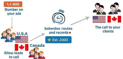 Canadian Call Routing