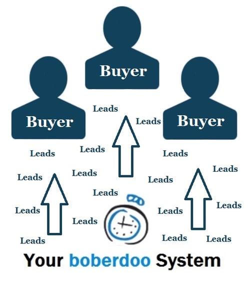 lead delivery software - boberdoo.com