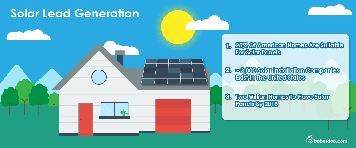 solar lead generation boberdoo lead distribution
