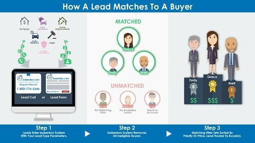 how-lead-matches-to-buyer-01