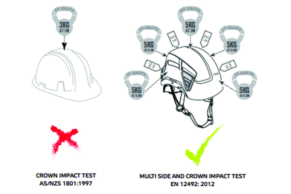 Choosing the Right Head Protection - Hard Hats vs Helmets