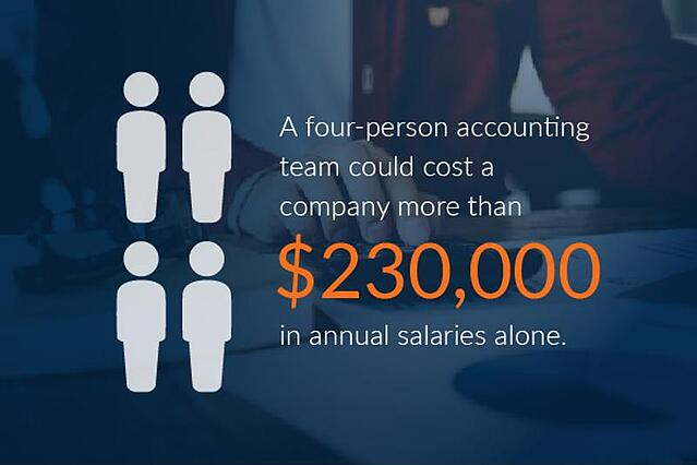What is the cost of outsourced accounting?