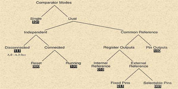 All About PIC Analog Comparators