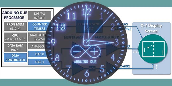 The Arduino Graphics Interface