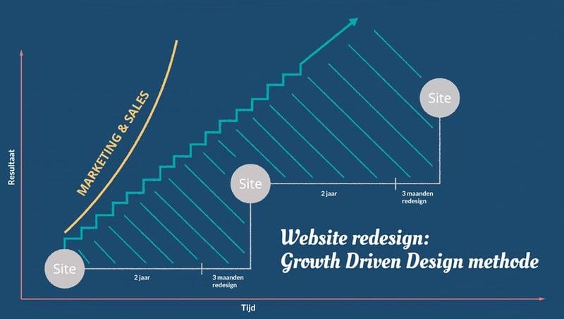 Website redesign: Hét slimmer en sneller alternatief tegen lagere kosten