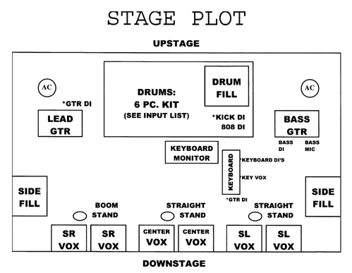 how to set up the ideal band rehearsal space performer mag rh performermag com live band setup diagram Band On Stage
