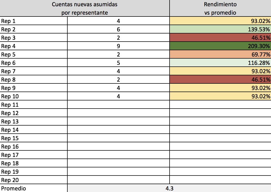 KPI ventas