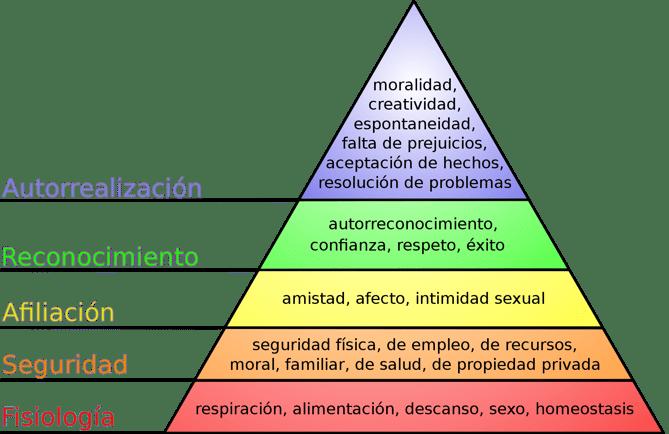 2000px-Jerarquia_de_necesidades_de_Maslow.svg.png