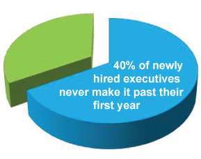 40% of newly hired executives never make it past their first year