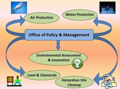 EPA_DivisionSupport