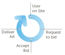 What Is Real-Time Bidding?