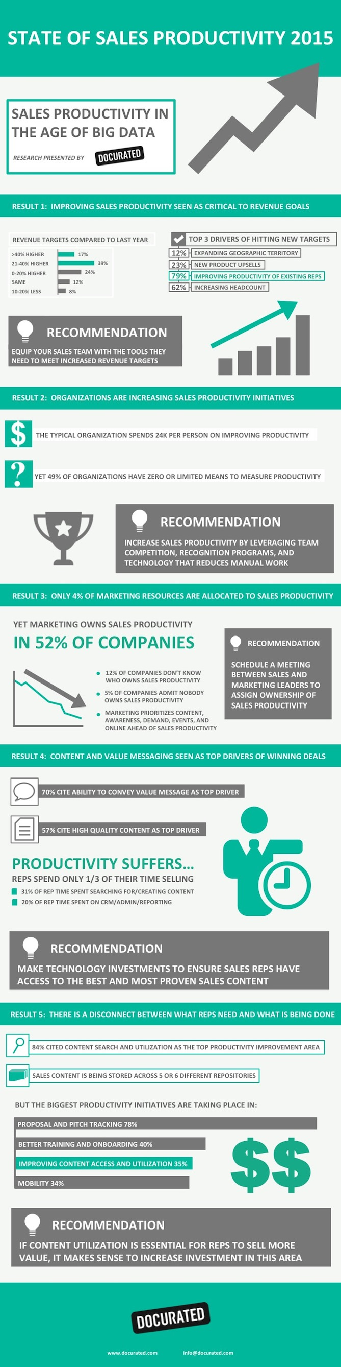 what s preventing life sciences reps from actually selling s productivity docurated productivity infographic 2015