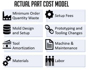 Actual-Manufacturing-Part-Cost.png