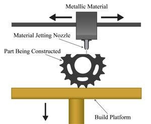 Metal-AM-Processes-Material-Jetting.png