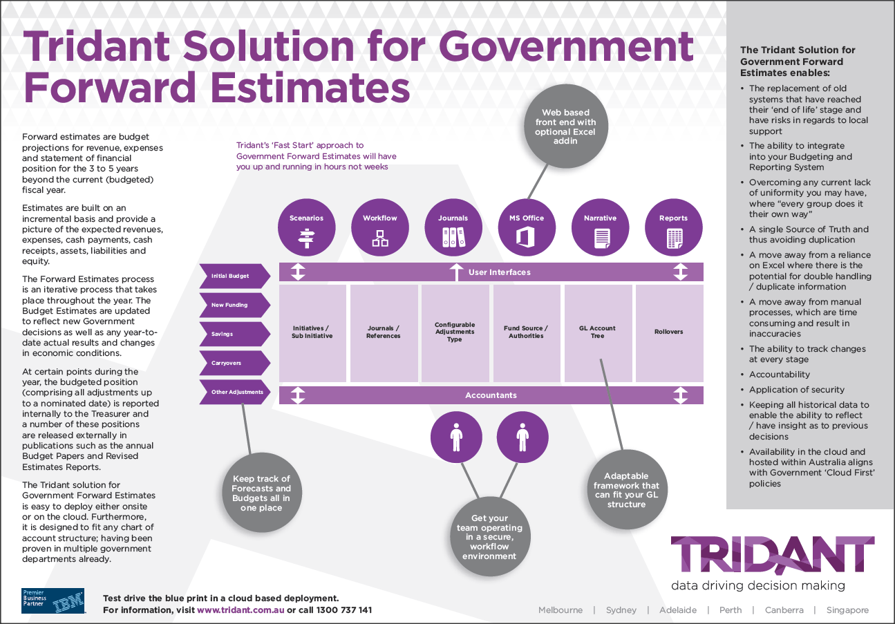 Forward Estimates for Government