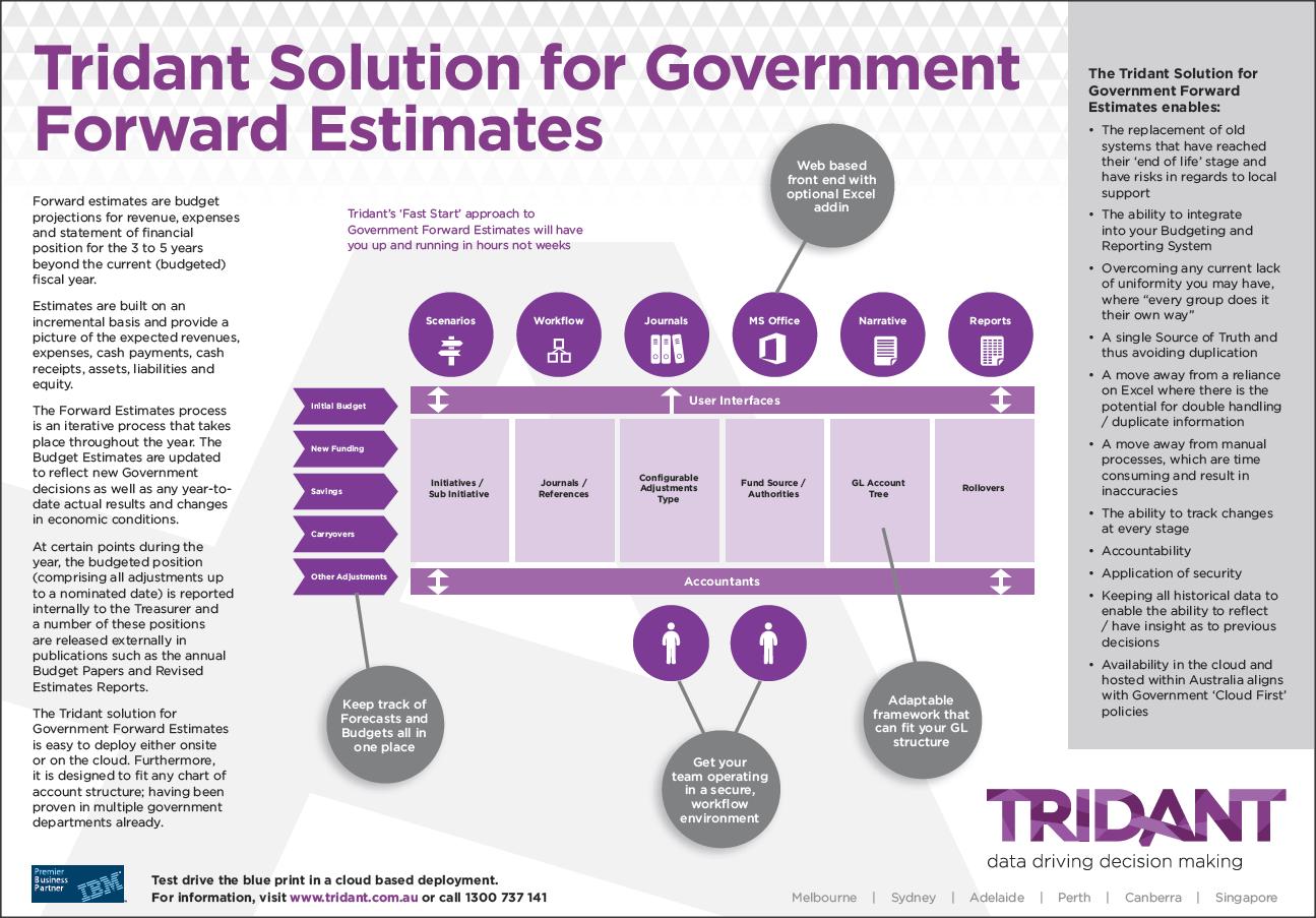 Forward Estimates for Government