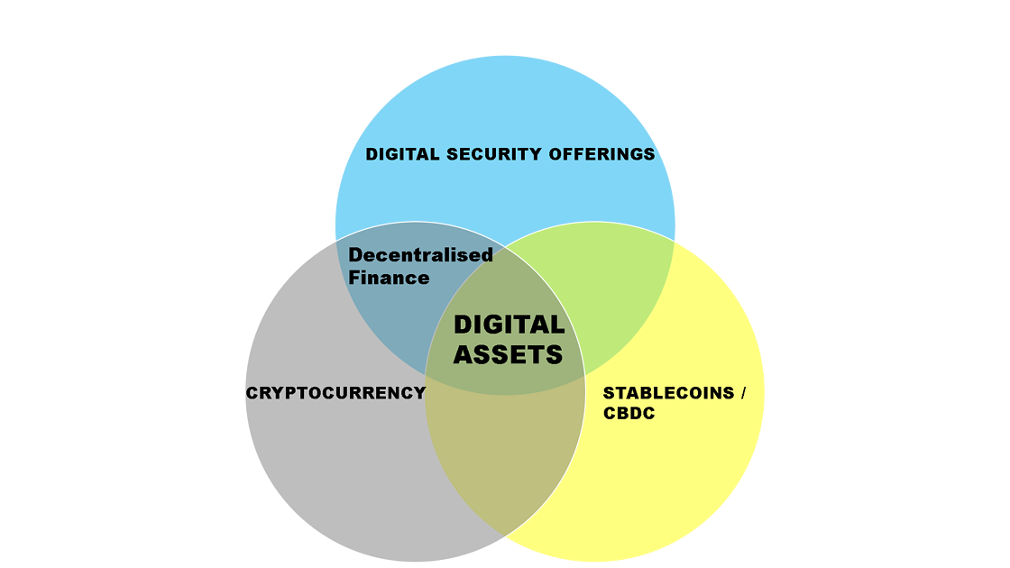 Digital Assets 3