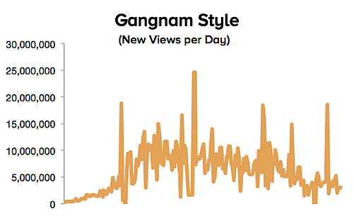 views per day for gangnam style