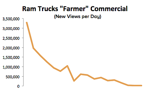 views per day for the ram super bowl 'farmer' commercial