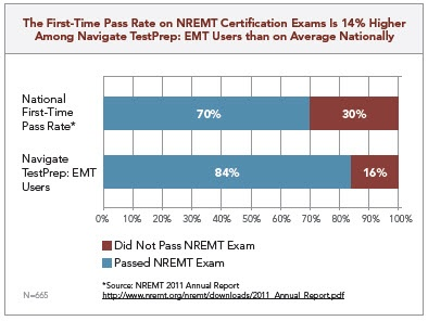 First time pass rate on NREMT certification exam is 14% higher among Navigate TestPrep: EMT users than on average nationally