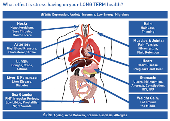 Effect of stress on health