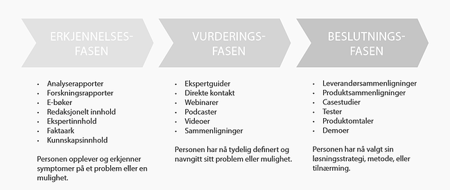 B2B_kjøpsprosess.png