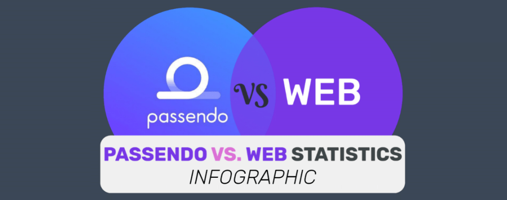 [Infographic] Passendo Outperforms Other Traffic Sources