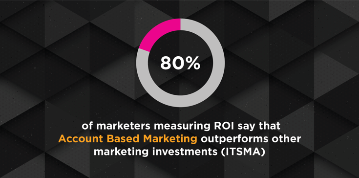 Account Based Marketing Out Performs Other Investments