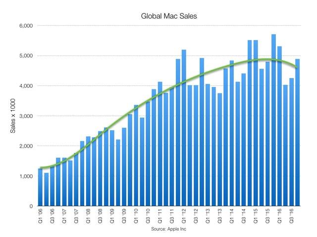 Apple sales.001.jpeg