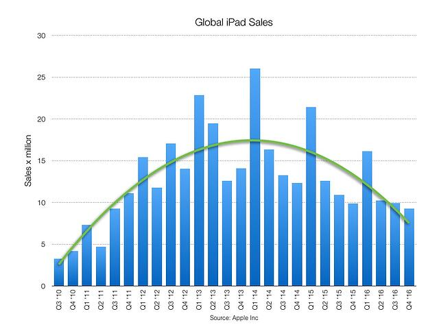 Apple sales.002.jpeg