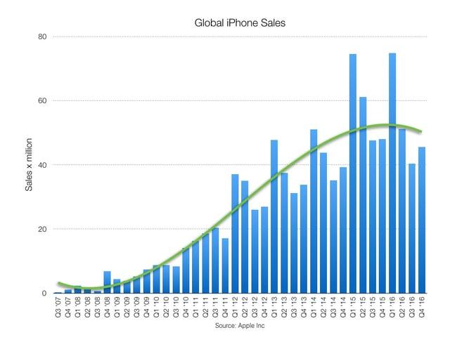 Apple sales.003.jpeg