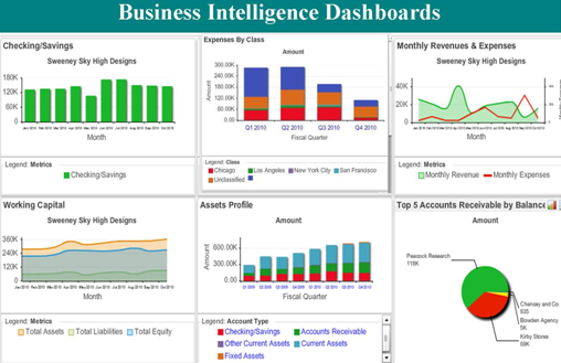 example of a business dashboard