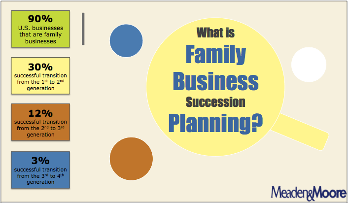 video interview what is family business succession planning. Black Bedroom Furniture Sets. Home Design Ideas