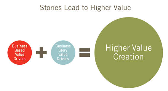 Stories Lead to Higher Value