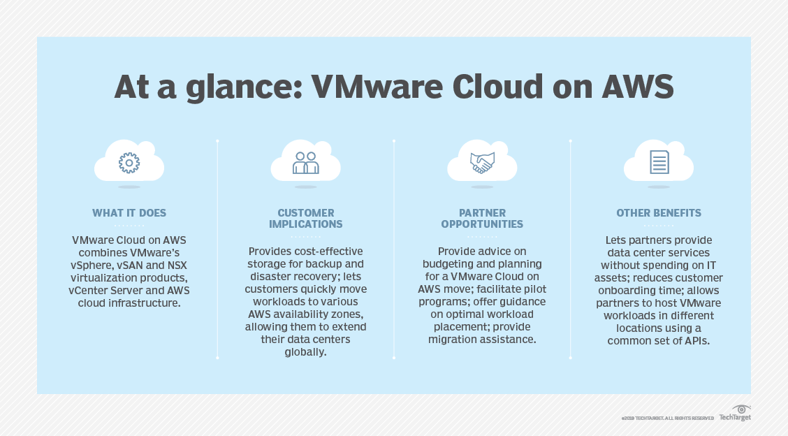 channel-vmware_cloud_on_aws