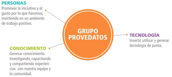 Grupo-Provedatos