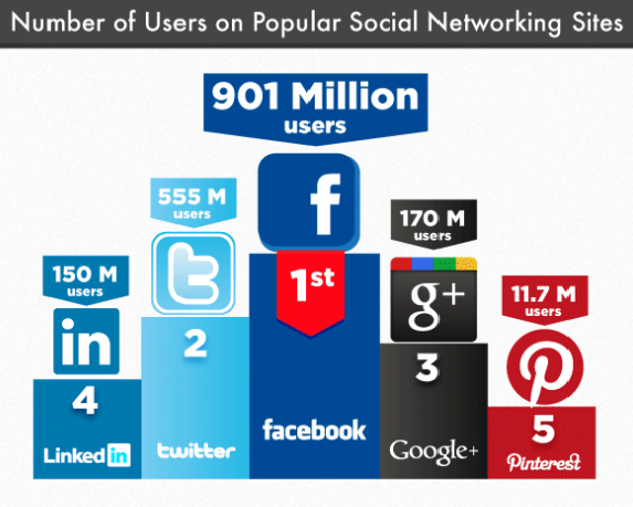 Best social network to hook up