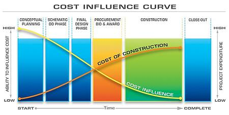 Construction Cost Influence Curve | J.A. Wagner Construction