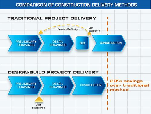 Design-Build Delivery | J.A. Wagner Construction