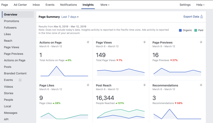 How to Understand Your Facebook Insights