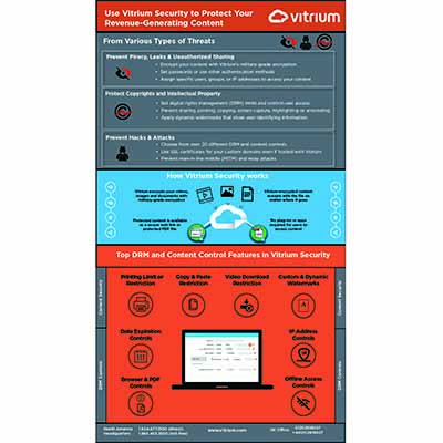 Infographic: Use Vitrium Security to Protect Your Revenue-Generating Content