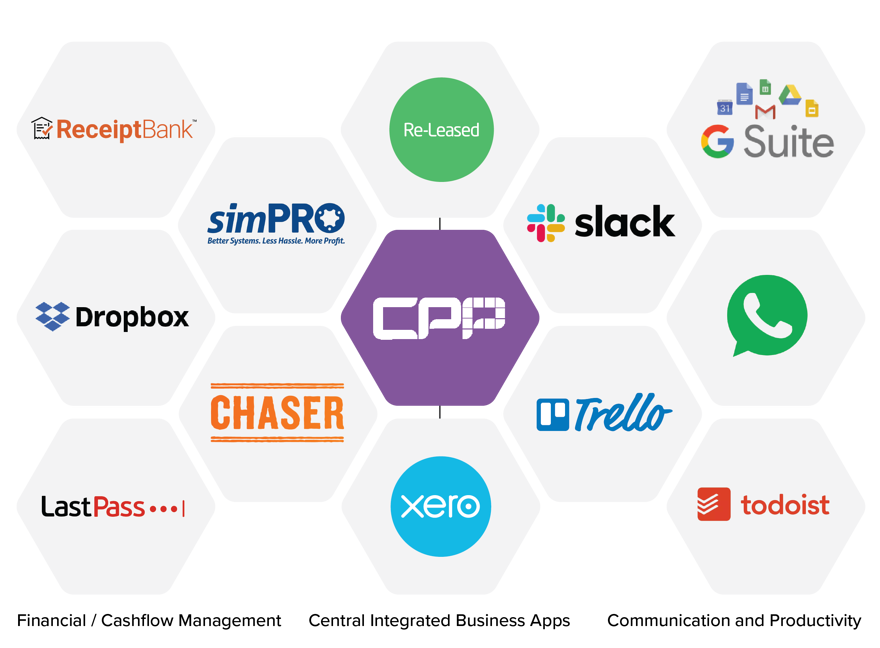 CPP Ecosystem and App Stack