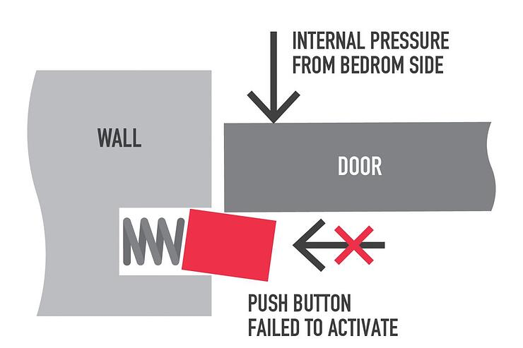 NHS Safety Notice: Ineffectiveness of push-button anti-barricade stops raises design considerations