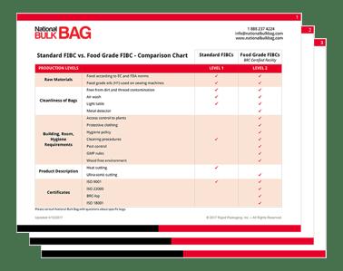 standard vs food fibc - offer.png