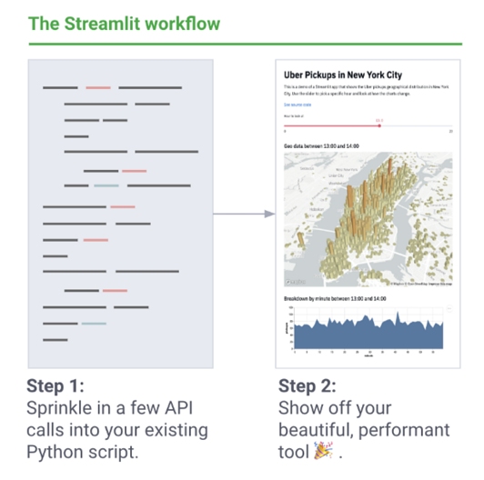 Streamlit - Open source framework for building ML apps