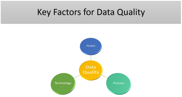 Business Analytics less Data Quality equals Bad Decisions
