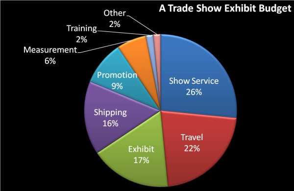 Exhibition Booth Budget : How is your trade show exhibit dollar spent